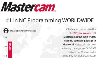 Địa chỉ bán bản quyền Mastercam giá tốt nhất